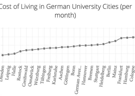 study german university
